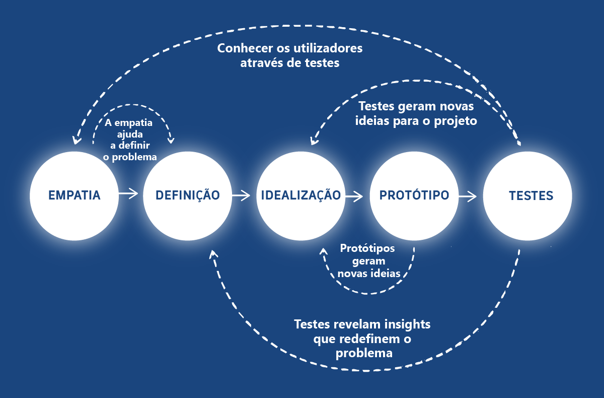 processo de design thinking